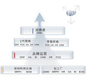 丽晶erp系统