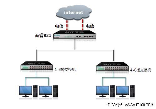 深圳电脑网络外包公司:酒店公寓出租房wifi无线网络监控布线安装维护